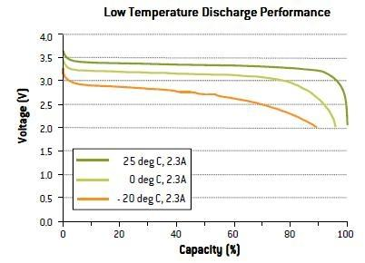low_temperature_discharge_batteries_lithium