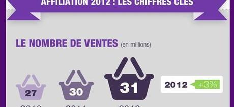 [Infographie] Les chiffres clés de l'affiliation en 2012