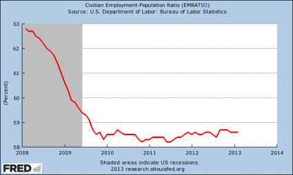 Employment Population Ratio 2013 425x255 Comment les grands médias manipulent les chiffres du chômage des Etats Unis