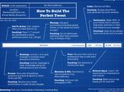 Comment Construire Tweet Parfait [Infographie]