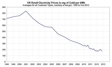 electricity in gold