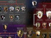 Game Thrones: révision avant saison