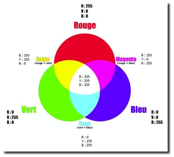 Trouver Le Code Couleur D Une Image Sur Photofiltre Gimp Paperblog