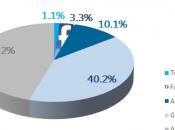 [Etude] février 2013, 3,3% visites sites médias proviennent Facebook 1,1% Twitter, toutes sources confondues