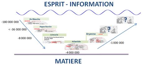 Esprit / Matière