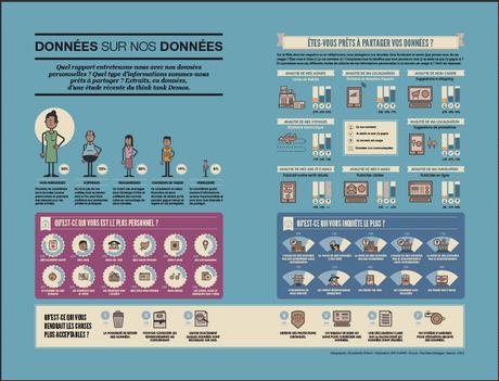 Infographie: Etes-vous prêts à partager vos données? - 30% Non - 22% sont sceptiques Ce qui inquiète le plus: - 80% : utilisation par des entreprises sans autorisation. - 76% : vente à des tiers.