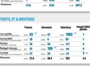 Etude comparative 2013 comptes Twitter opérateurs réseau mobile virtuel
