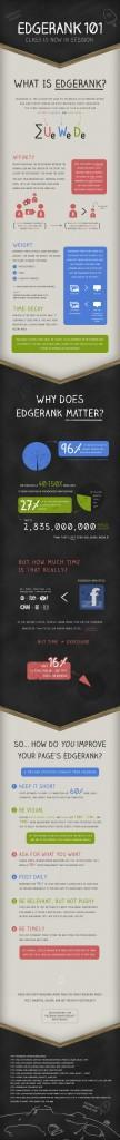 infographie-edgerank