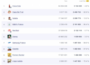 top10-facebook-pages-550x399