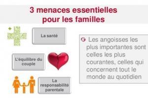 ACCIDENTS de la VIE COURANTE: 1 Français sur 4 n'a pas les bons réflexes – Prévention