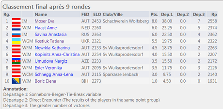 Le classement final - Photo © Chess & Strategy