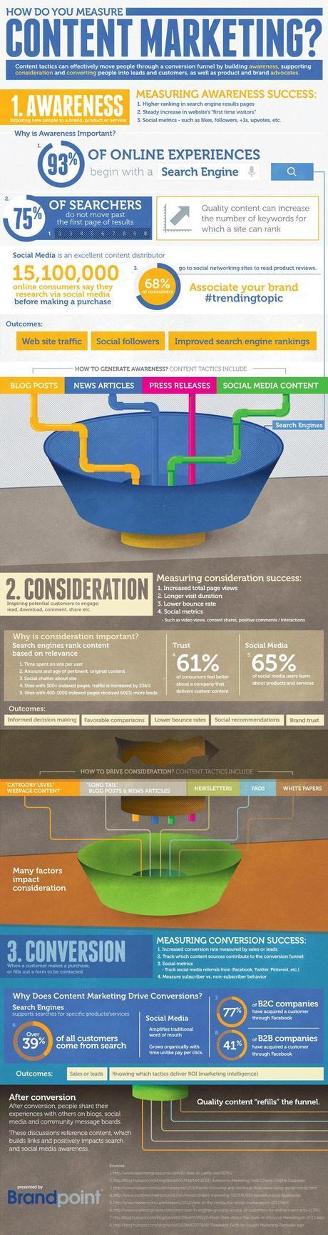 Marketing de contenu : enjeux et mesure [Infographie]