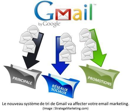 Comment s'assurer que vos emails soient lus avec le nouveau Gmail ?