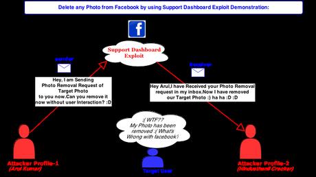 facebook faille supprimer photo Un hacker a trouver une faille sur Facebook permettant d'effacer des photos dautres utilisateurs