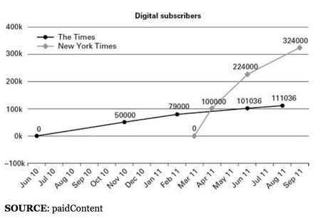 Comparatif du nombre d'abonnés onlineTimes et New York Times