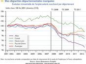 INSEE Auvergne, l'emploi retrouve niveau début 2008