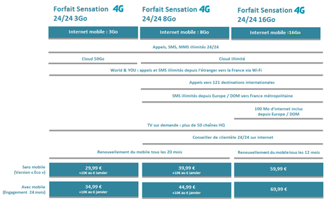 La 4G Bouygues Telecom arrive en Auvergne
