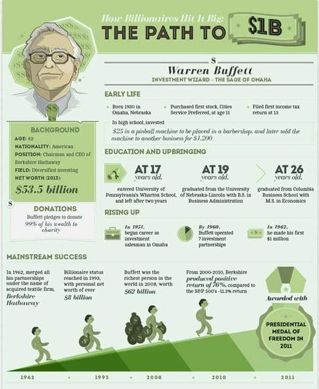 Le milliardaire Warren Buffet