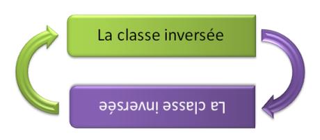 classe_inverséee