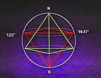 Tétrèdre inscrit dans la Terre