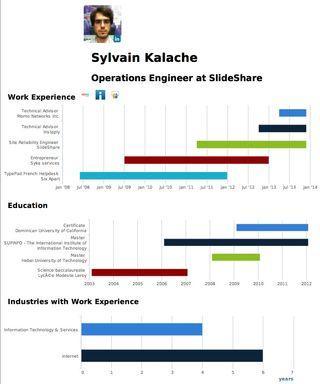 Hackday 224 Slideshare Et Cv Visuel Paperblog