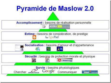 Pydamide de Maslow - Web 2.0