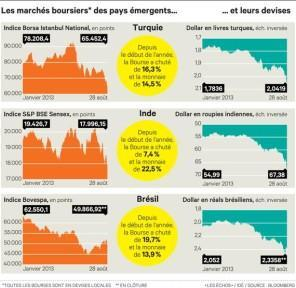 Cours-Bourse-emergents.jpg