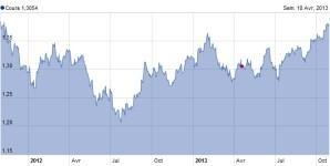 change-euro-dol.jpg