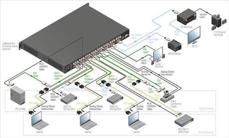 umx4x4 pro schema UMX : la solution universelle par LIGHTWARE