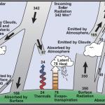 FAQ Réchauffement Global