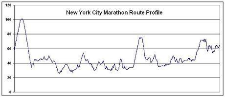 2006nyc-marathon-routeprofile