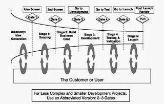 Quelles nouvelles pratiques pour développer de nouveaux produits ?