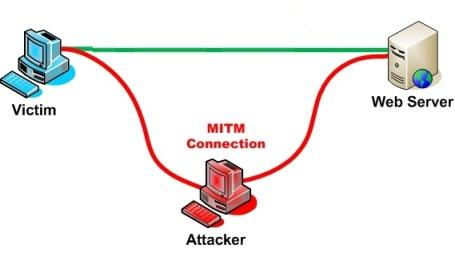 Main the middle ARP cache poisoning: Comment sniffer un reseau avec Ettercap
