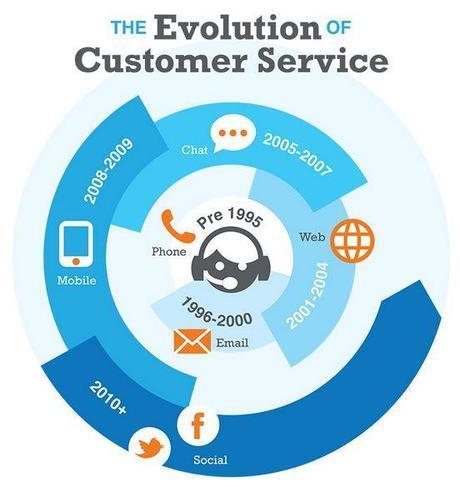 Le service client multi-canal, une vis sans fin?