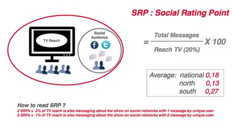 SRP_SocialRatingPoint_HavasMedia
