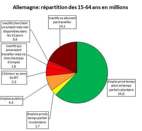 Chiffres du chômage en Allemagne