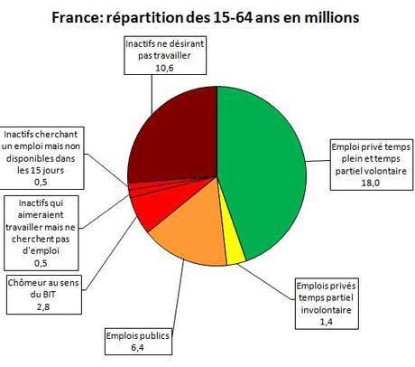 Chiffres du chômage en France