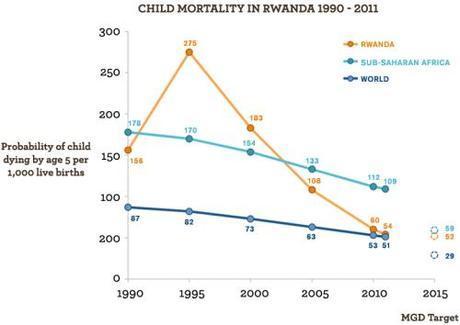 rwanda : child mortality