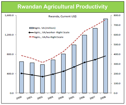rwandanagriculturalproductivity
