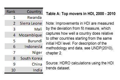 rwanda top movers
