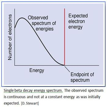 Beta Decay Spectrum
