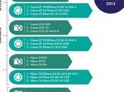 Divers Nikon D7000, reflex plus volé 2013