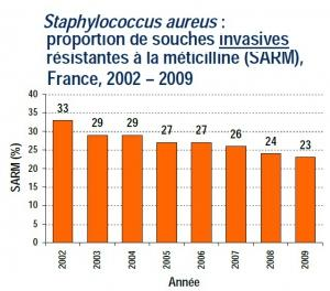 INFECTIONS NOSOCOMIALES: Bientôt un vaccin anti-staph? – The Journal of Infectious Diseases
