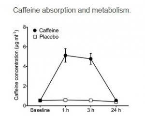 Un CAFÉ, un coup de pouce immédiat à la mémoire – Nature Neuroscience