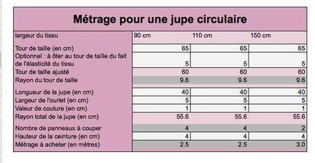 outil calcul metrage jupe corolle1 Comment calculer le métrage pour une jupe corolle