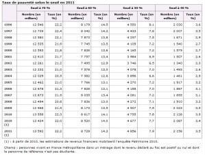 taux-de-pauvrete-INSEE.jpg