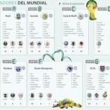 Infographie des Sponsors des équipes de la Coupe du Monde