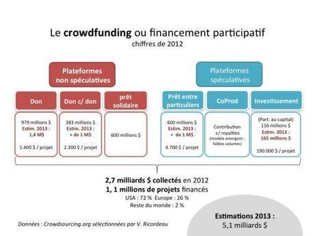 Le crowdfunding en 2012 - quelques chiffres et prévisions