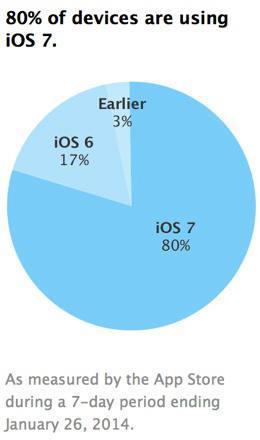 taux adoption iOS7