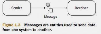 [ESB open source] Introduction à Apache CAMEL (partie 4/6):  Le modèle message de Camel (Camel Message model)
